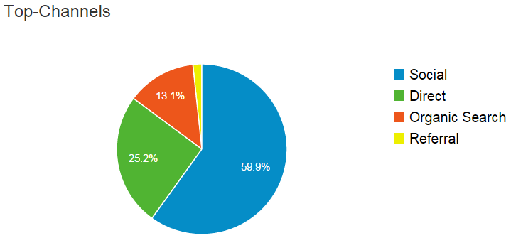 top_channels_pie_chart